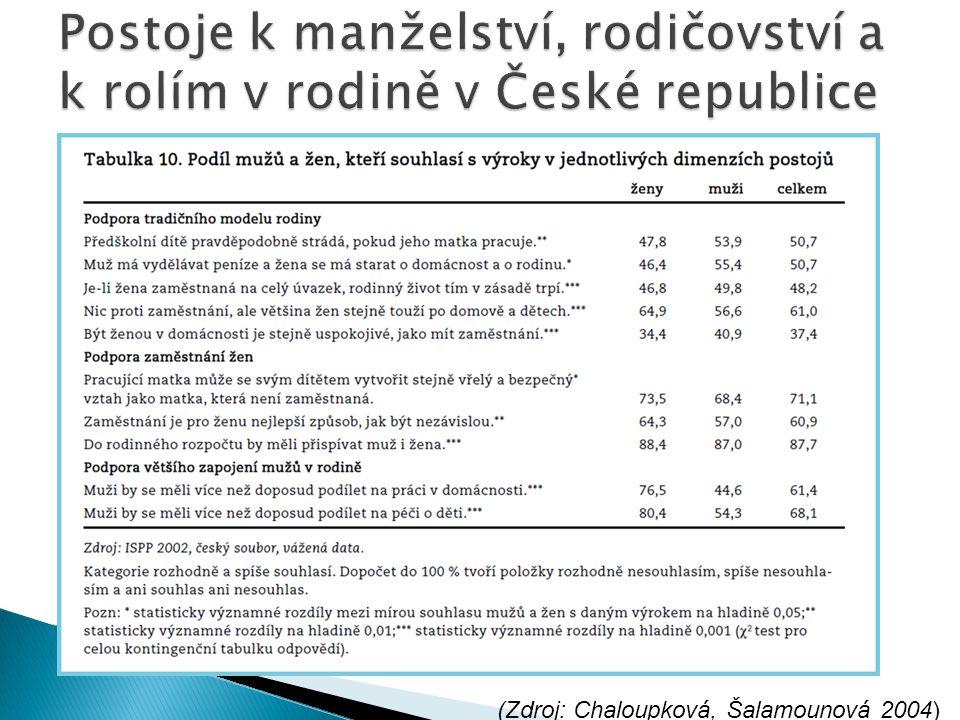 Postoje k manželství, rodičovství a k rolím v rodině v České republice