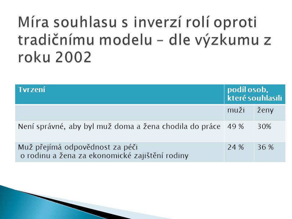 Míra souhlasu s inverzí rolí oproti tradičnímu modelu – dle výzkumu z roku 2002