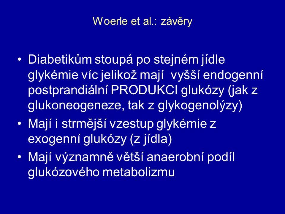 Mají i strmější vzestup glykémie z exogenní glukózy (z jídla)