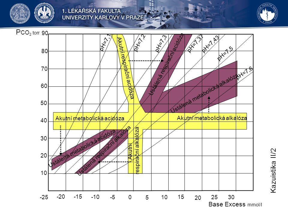 PCO2 torr Kazuistika II/2 Base Excess mmol/l -25 -20 -15 -10 -5 5 10