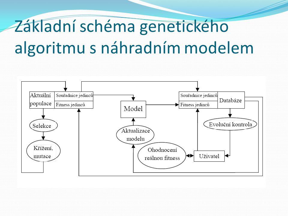 Základní schéma genetického algoritmu s náhradním modelem