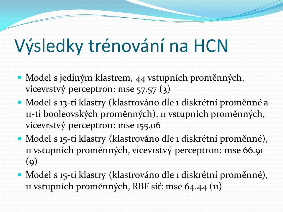 Výsledky trénování na HCN