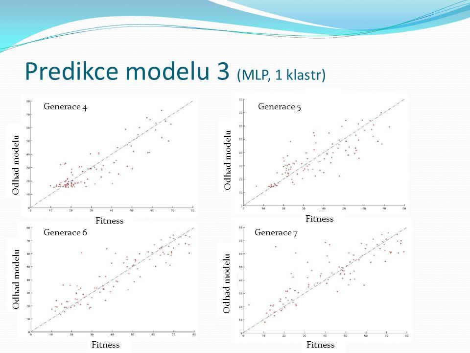 Predikce modelu 3 (MLP, 1 klastr)