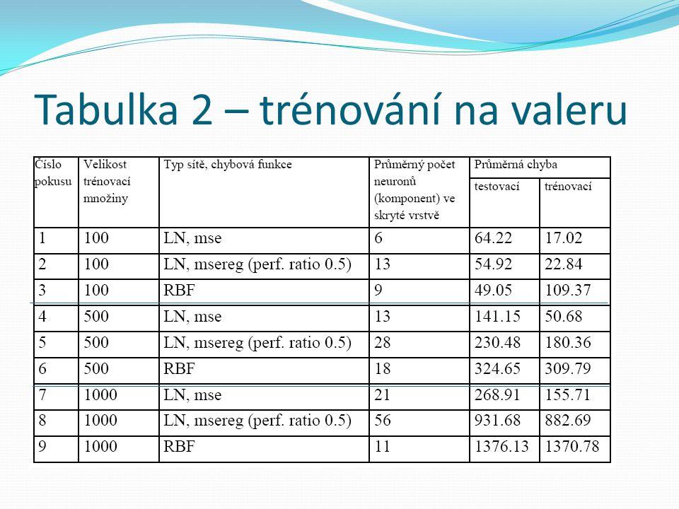 Tabulka 2 – trénování na valeru