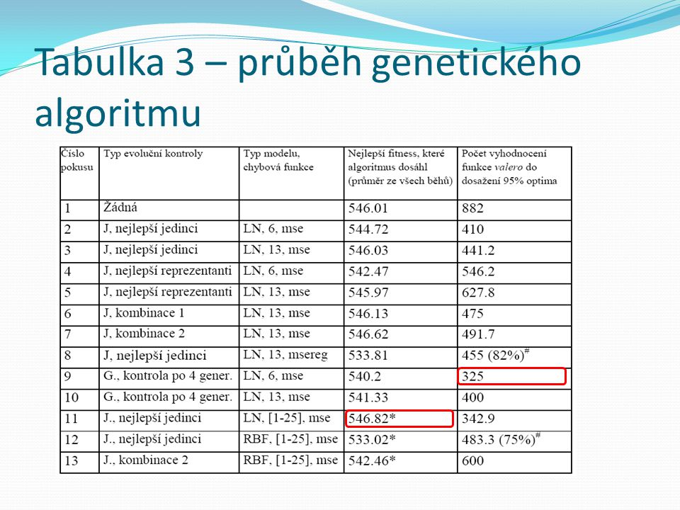 Tabulka 3 – průběh genetického algoritmu