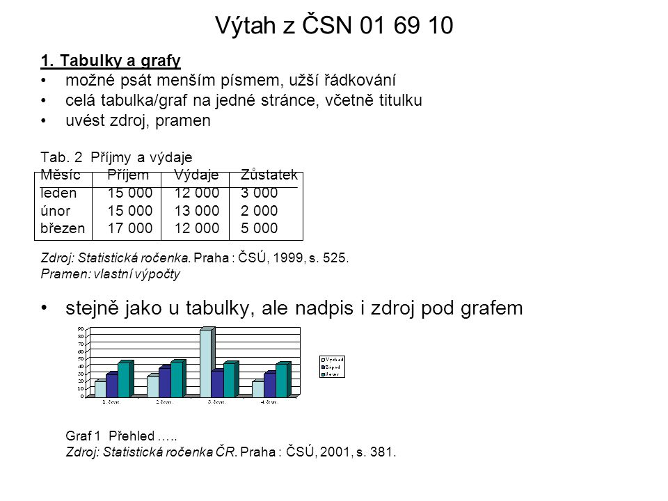 Výtah z ČSN 01 69 10 1. Tabulky a grafy. možné psát menším písmem, užší řádkování. celá tabulka/graf na jedné stránce, včetně titulku.