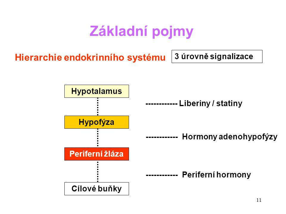 Základní pojmy Hierarchie endokrinního systému 3 úrovně signalizace