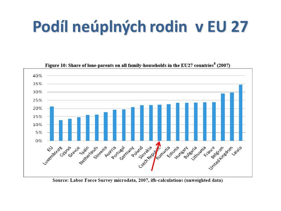 Podíl neúplných rodin v EU 27