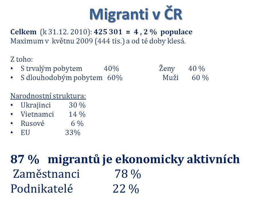 Migranti v ČR 87 % migrantů je ekonomicky aktivních Zaměstnanci 78 %