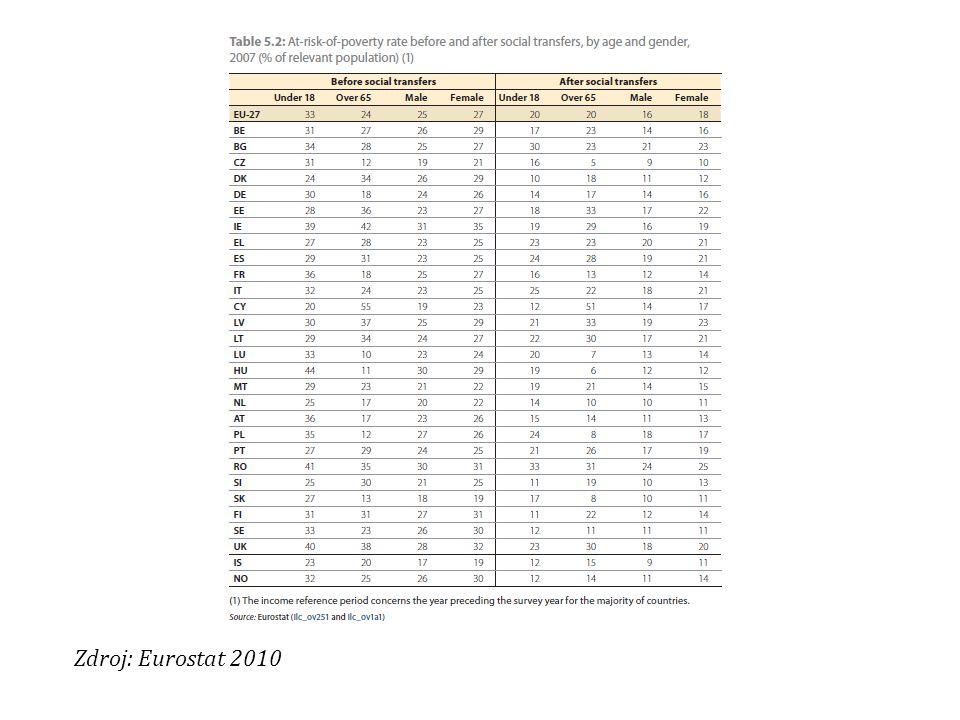 Zdroj: Eurostat 2010