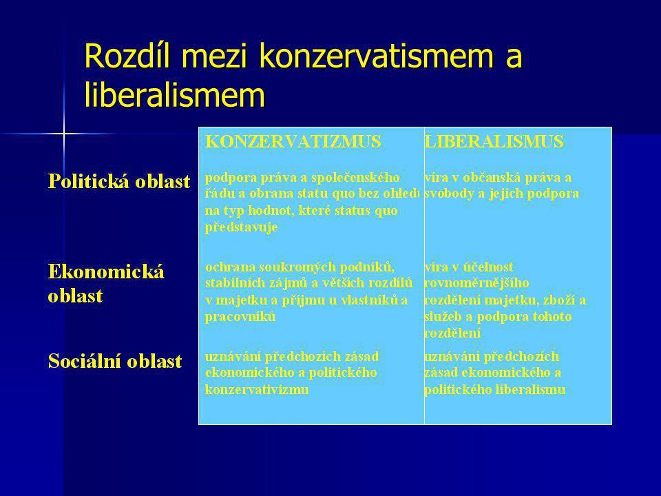 Rozdíl mezi konzervatismem a liberalismem