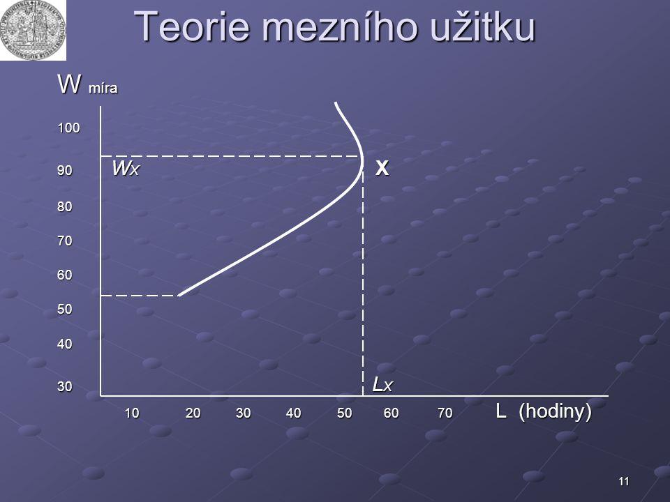 Teorie mezního užitku W míra 10 20 30 40 50 60 70 L (hodiny) 100