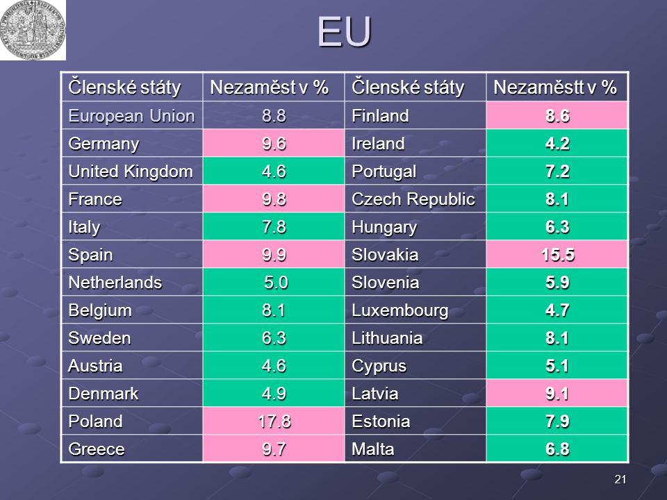 EU Členské státy Nezaměst v % Nezaměstt v % European Union 8.8 Finland