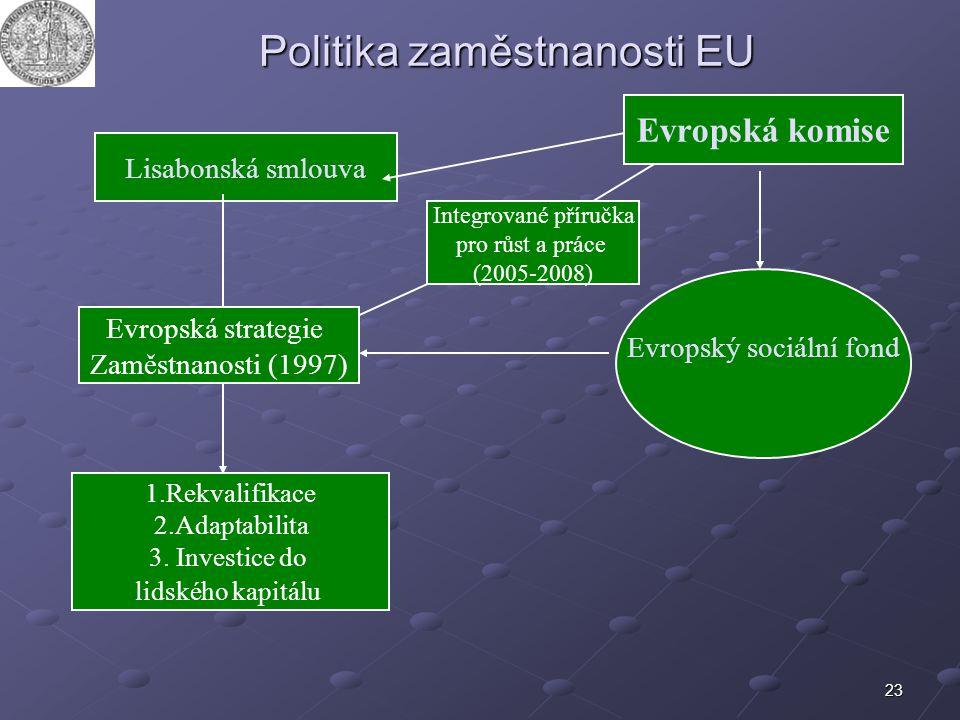 Politika zaměstnanosti EU
