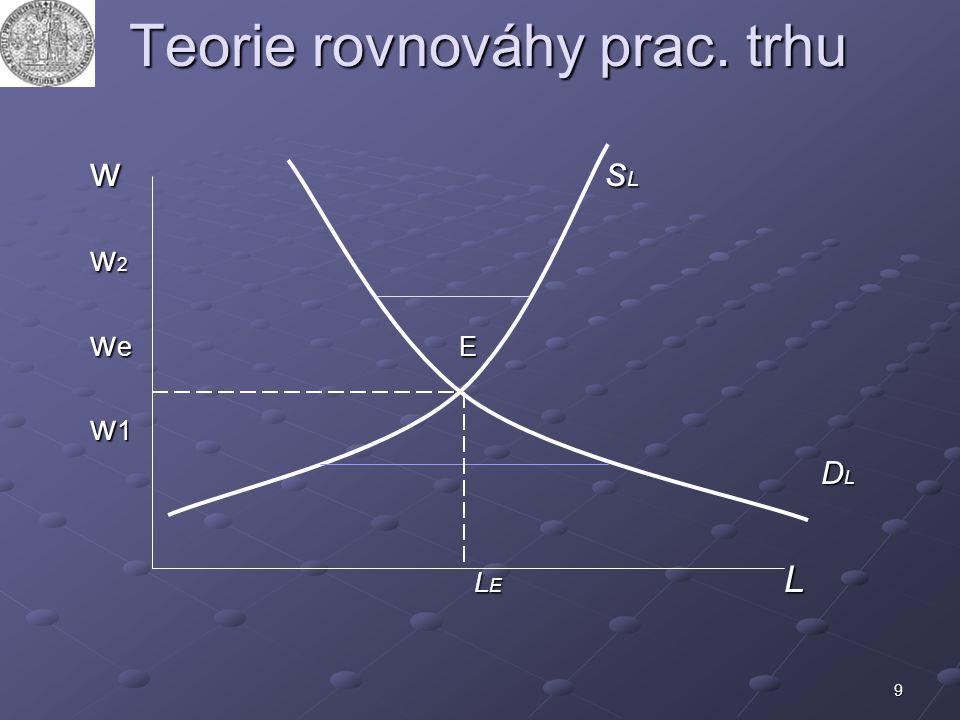Teorie rovnováhy prac. trhu