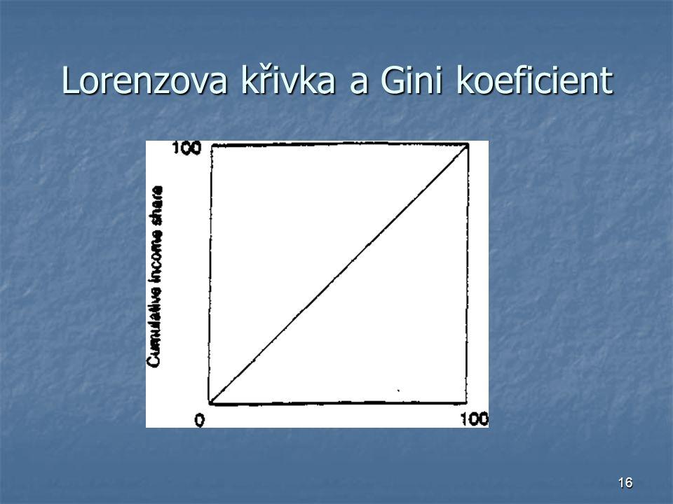 Lorenzova křivka a Gini koeficient