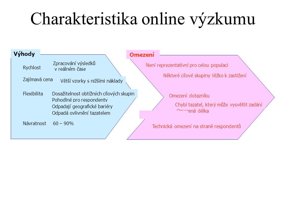 Charakteristika online výzkumu