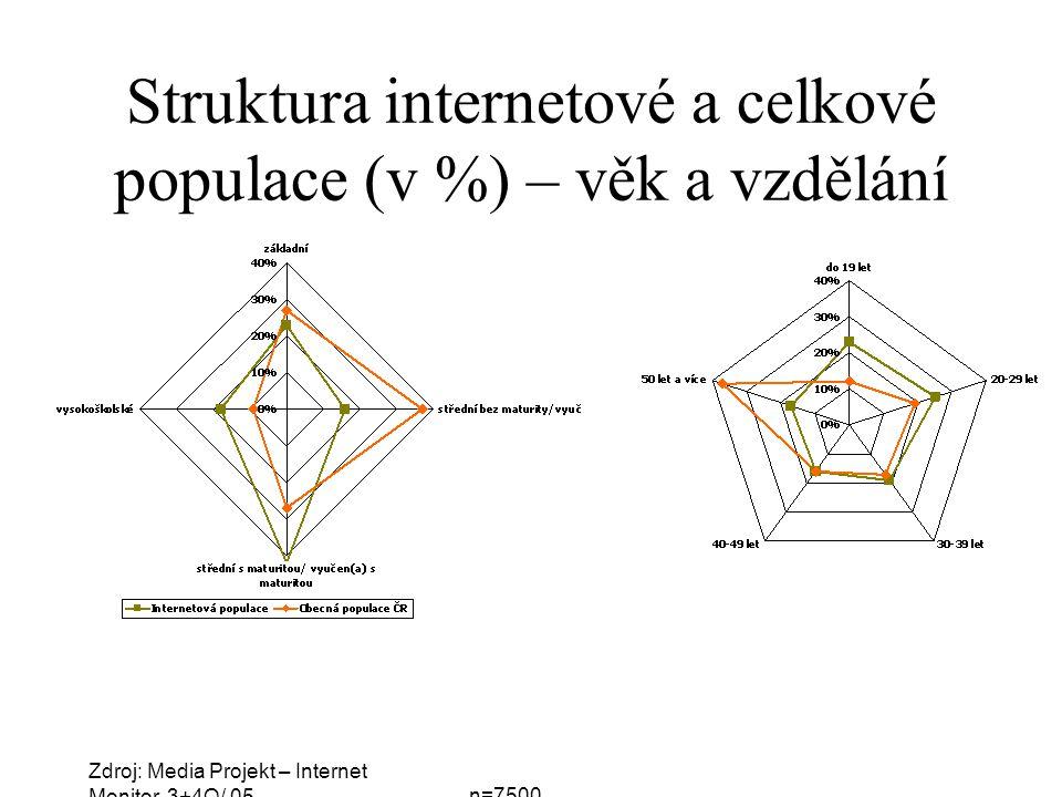 Struktura internetové a celkové populace (v %) – věk a vzdělání