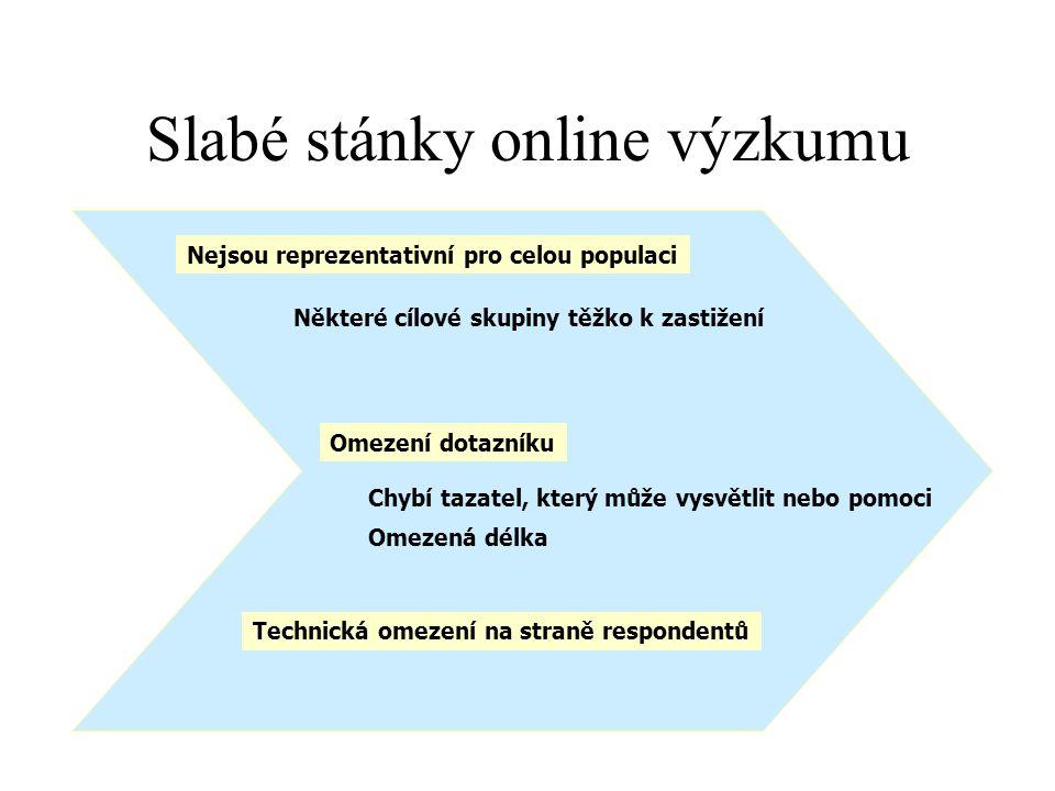 Slabé stánky online výzkumu