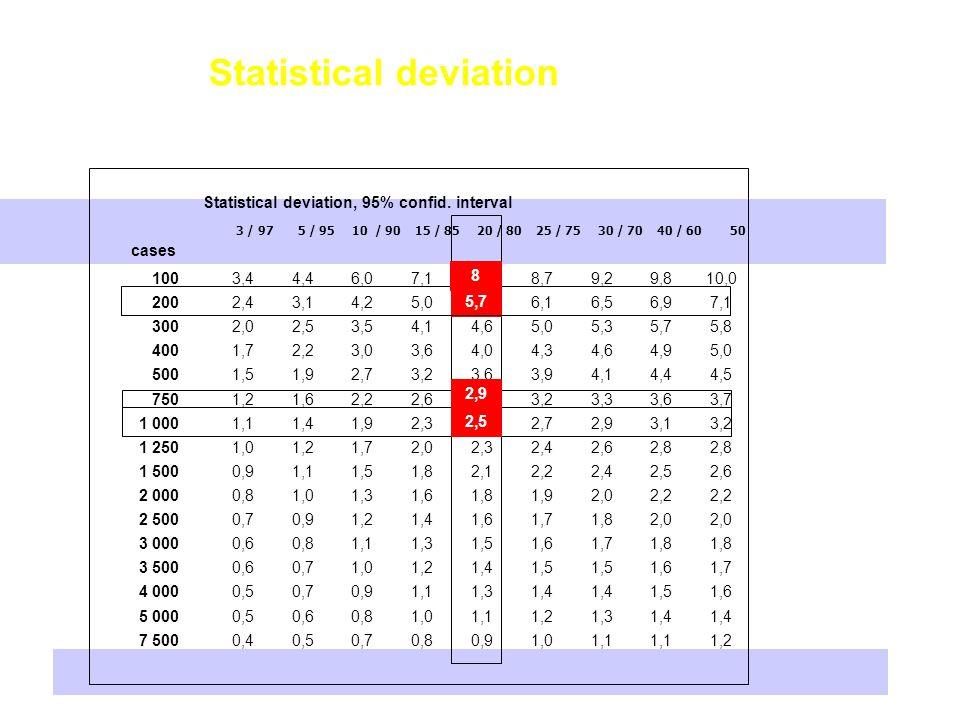Statistical deviation
