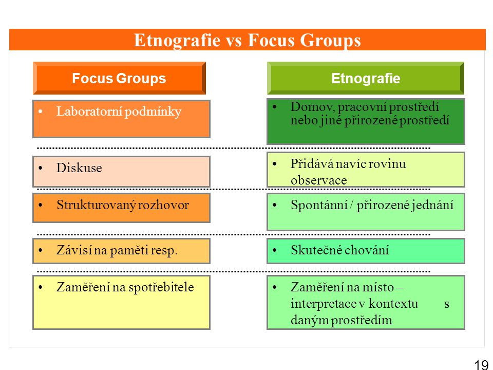 Etnografie vs Focus Groups