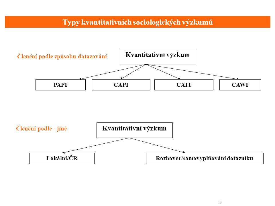 Typy kvantitativních sociologických výzkumů