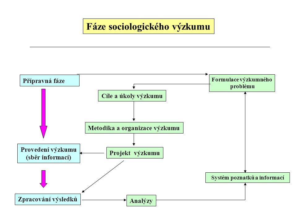 Fáze sociologického výzkumu