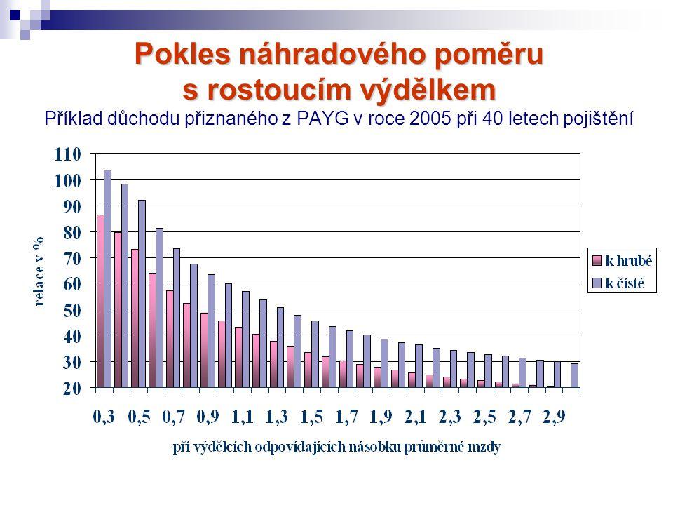 Pokles náhradového poměru s rostoucím výdělkem Příklad důchodu přiznaného z PAYG v roce 2005 při 40 letech pojištění