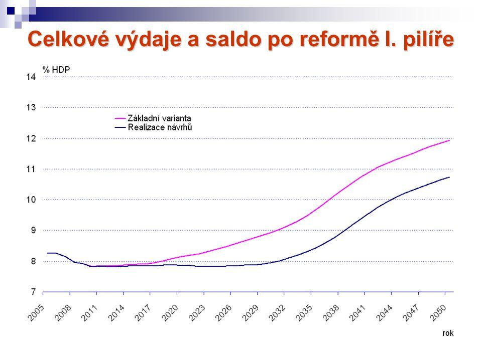 Celkové výdaje a saldo po reformě I. pilíře