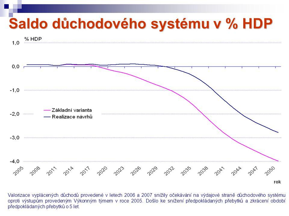 Saldo důchodového systému v % HDP