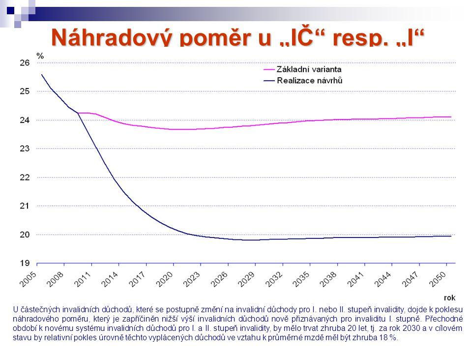 """Náhradový poměr u """"IČ resp. """"I I. a II. stupně v %"""