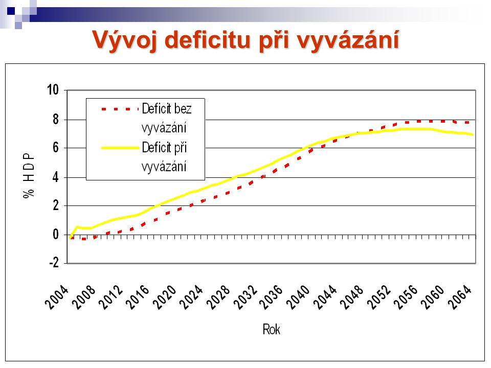 Vývoj deficitu při vyvázání