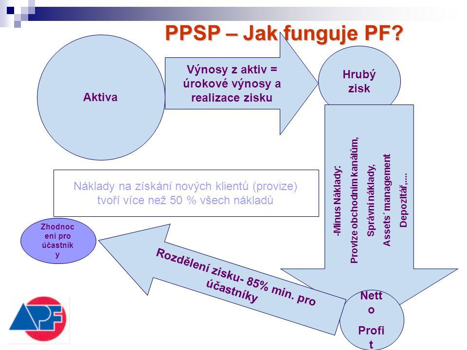 PPSP – Jak funguje PF Aktiva. Výnosy z aktiv = úrokové výnosy a realizace zisku. Hrubý zisk. Provize obchodním kanálům,