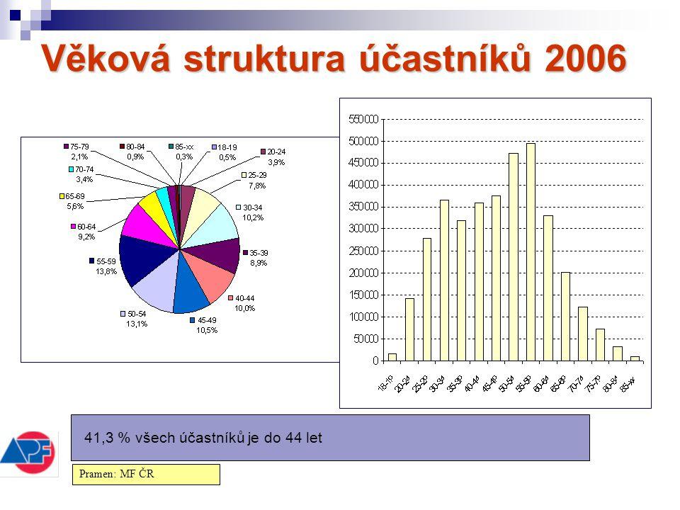 Věková struktura účastníků 2006