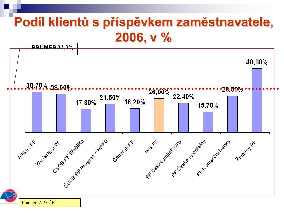Podíl klientů s příspěvkem zaměstnavatele, 2006, v %