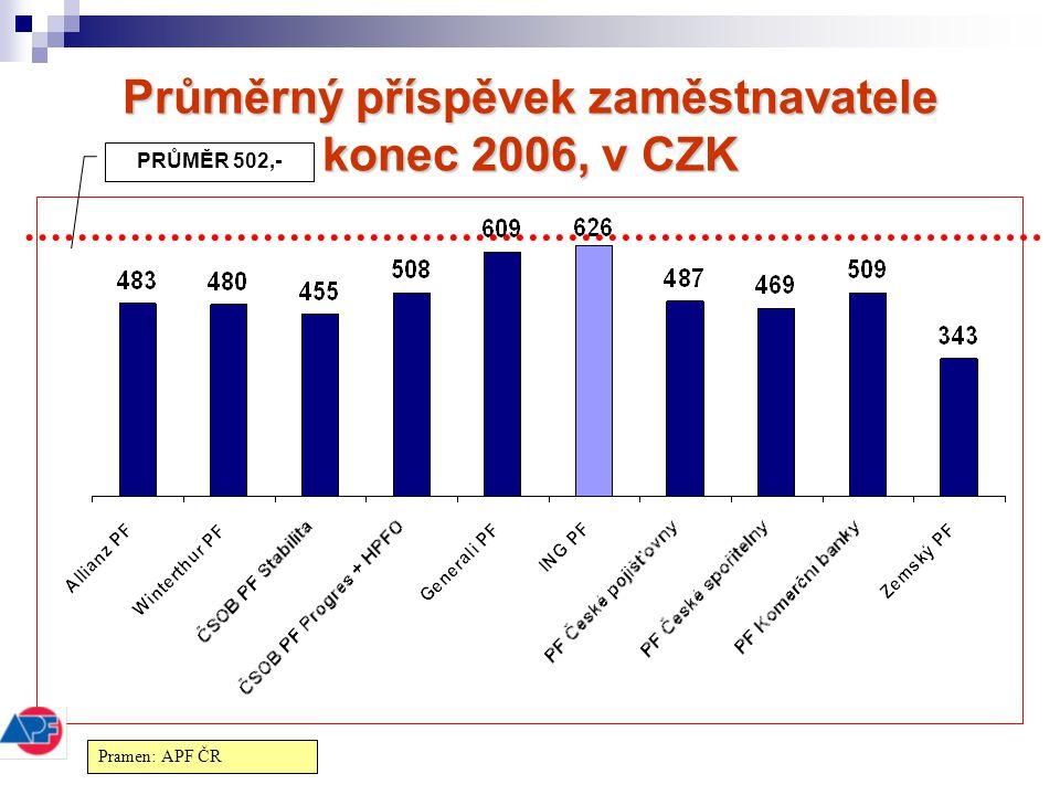 Průměrný příspěvek zaměstnavatele konec 2006, v CZK