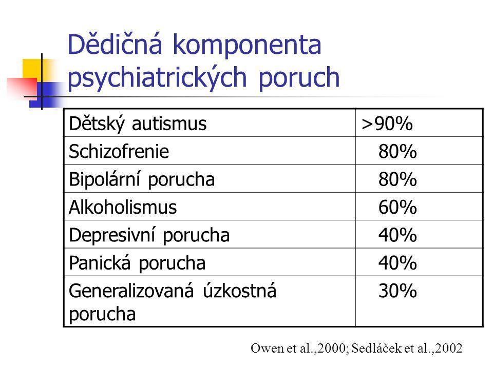 Dědičná komponenta psychiatrických poruch