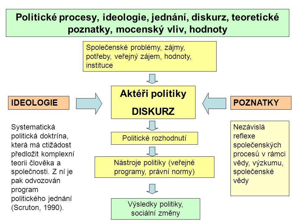 Aktéři politiky DISKURZ