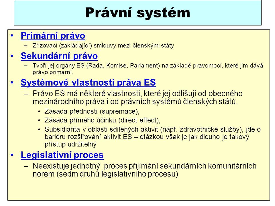 Právní systém Primární právo Sekundární právo