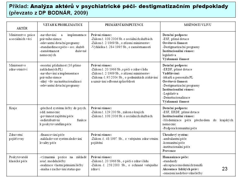 Příklad: Analýza aktérů v psychiatrické péči- destigmatizačním předpoklady