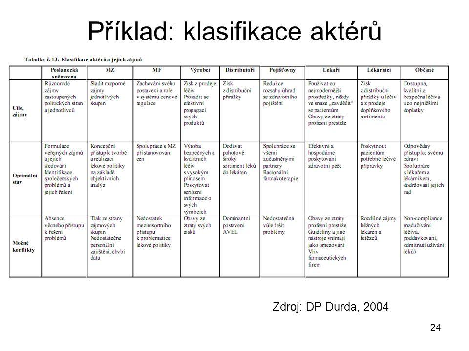 Příklad: klasifikace aktérů