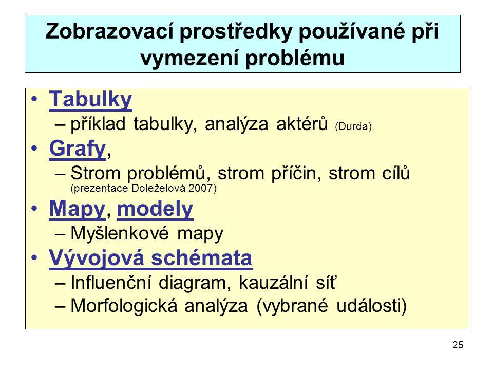 Zobrazovací prostředky používané při vymezení problému