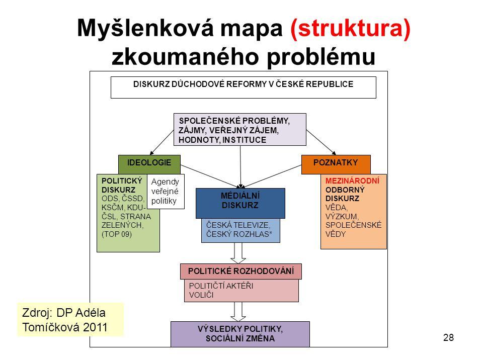 Myšlenková mapa (struktura) zkoumaného problému
