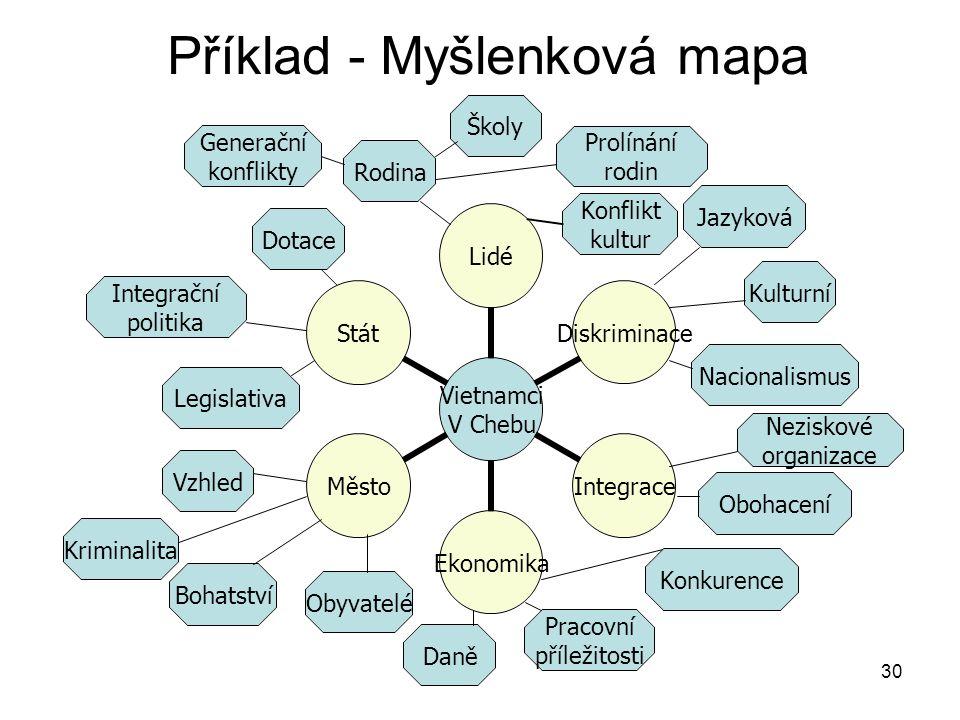 Příklad - Myšlenková mapa