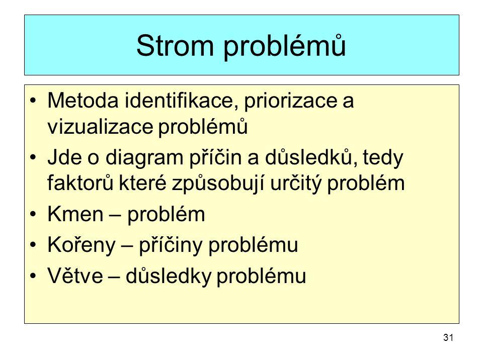 Strom problémů Metoda identifikace, priorizace a vizualizace problémů