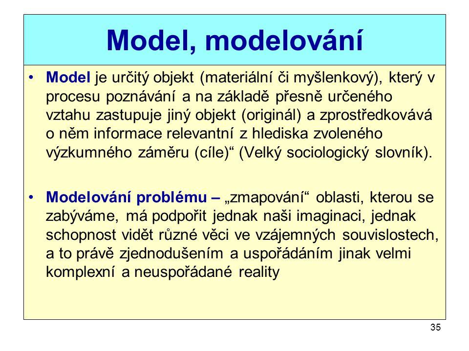 Model, modelování