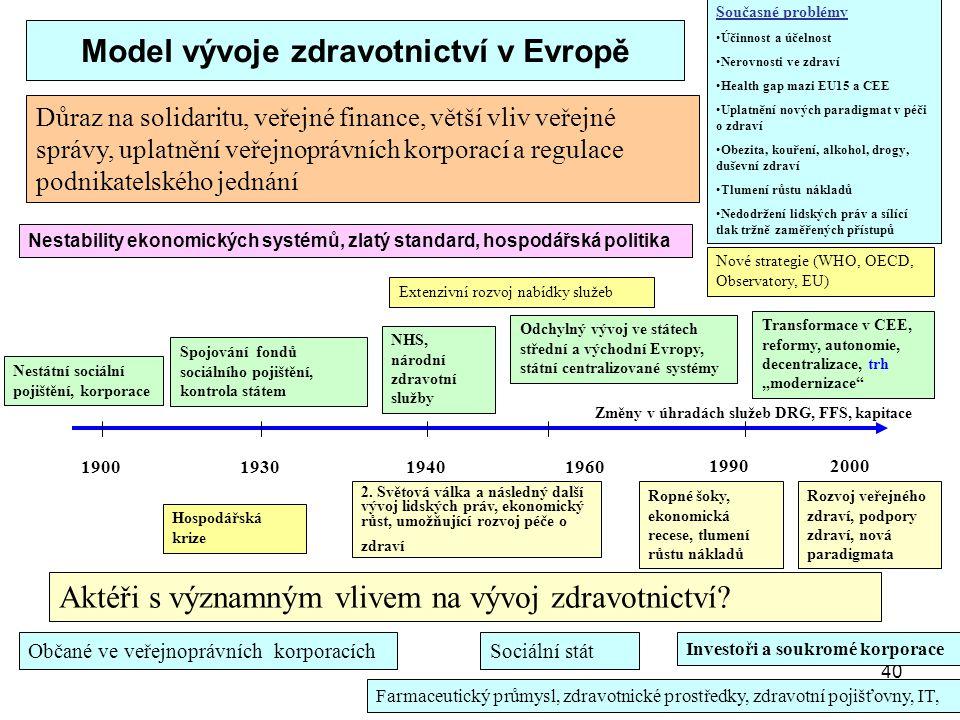 Model vývoje zdravotnictví v Evropě