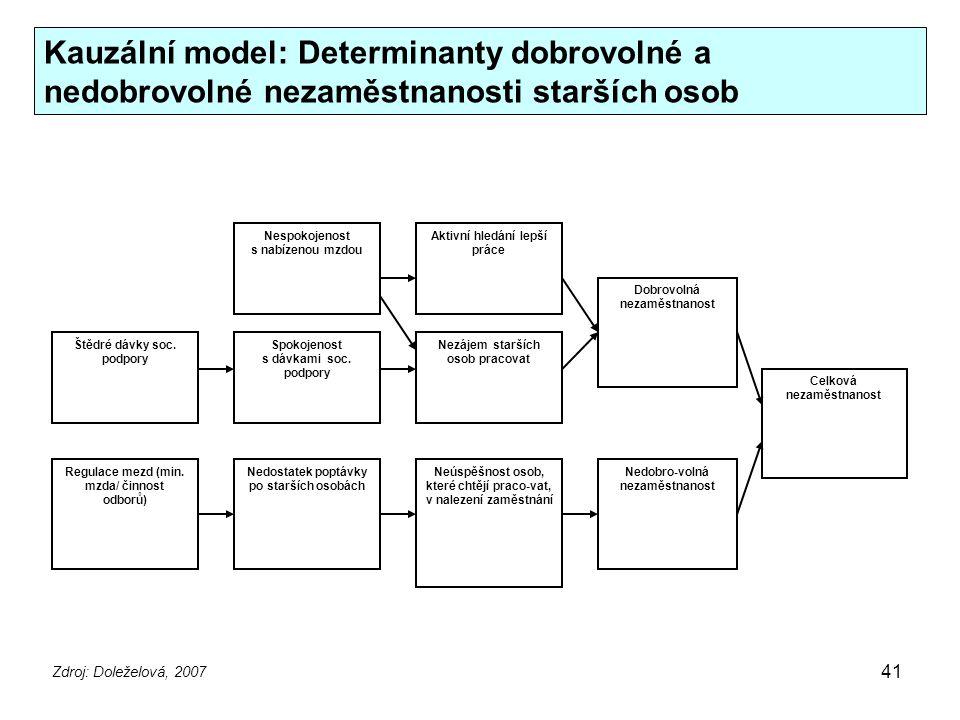 Kauzální model: Determinanty dobrovolné a nedobrovolné nezaměstnanosti starších osob