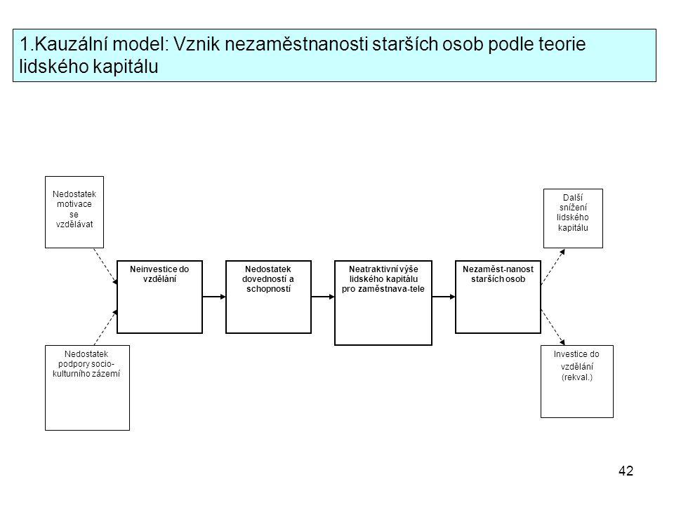 Kauzální model: Vznik nezaměstnanosti starších osob podle teorie lidského kapitálu