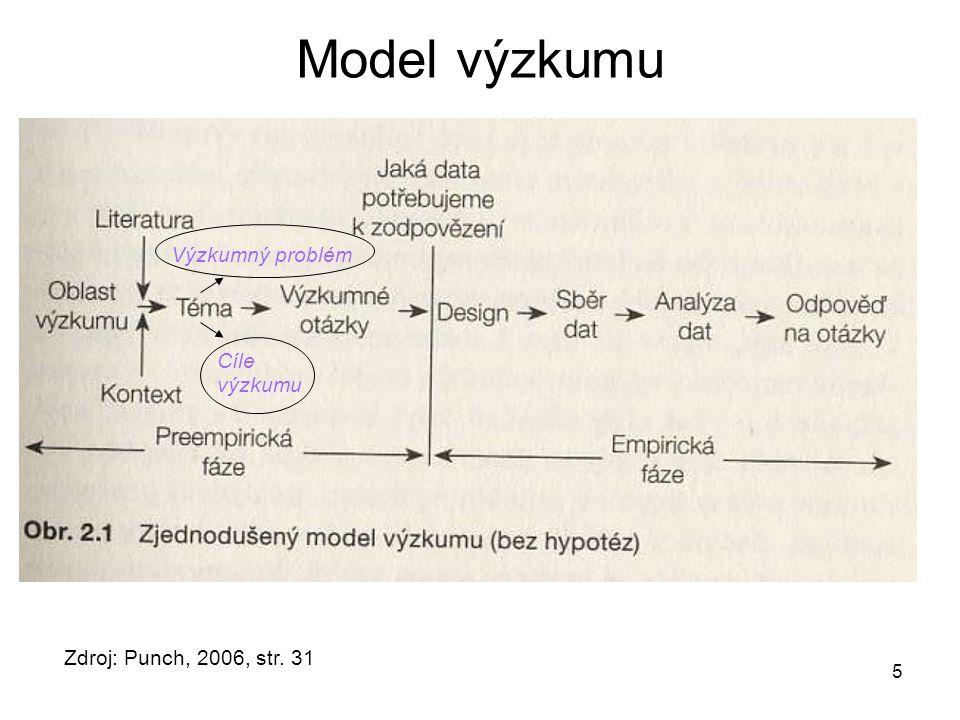 Model výzkumu Výzkumný problém Cíle výzkumu
